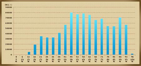 収集アイテムリストコンプ率分布図の画像