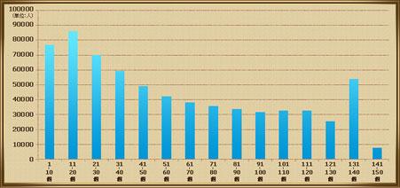 クエストクリア数分布の画像